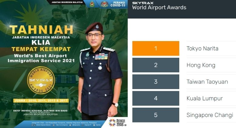 KLIA Immigration Services Fourth Best in the World